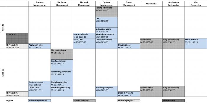 Revision IKT-Lehrpläne